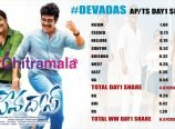 Devadas Collections
